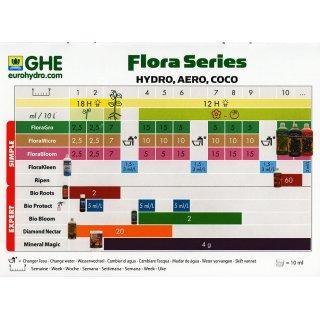 GHE FloraMicro 1 Liter Hardwater